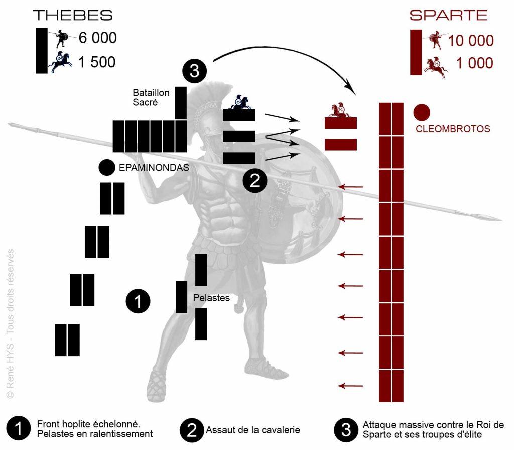 Bataille de Leuctrs - 371 av. JC - René HYS